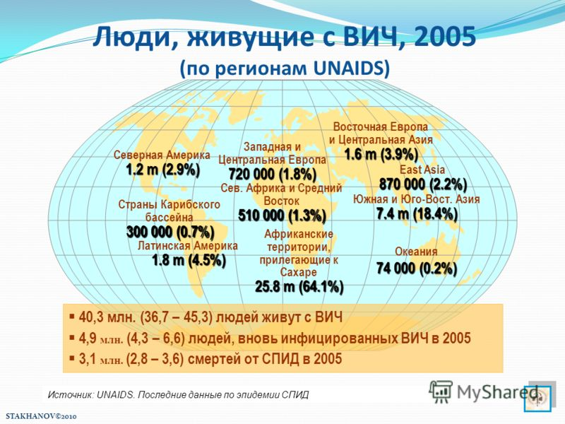 Западная и Центральная Европа 720 000 (1.8%) Сев. Африка и Средний Восток 510 000 (1.3%) Африканские территории, прилегающие к Сахаре 25.8 m (64.1%) Восточная Европа и Центральная Азия 1.6 m (3.9%) 7.4 m (18.4%) Южная и Юго-Вост. Азия 7.4 m (18.4%) О