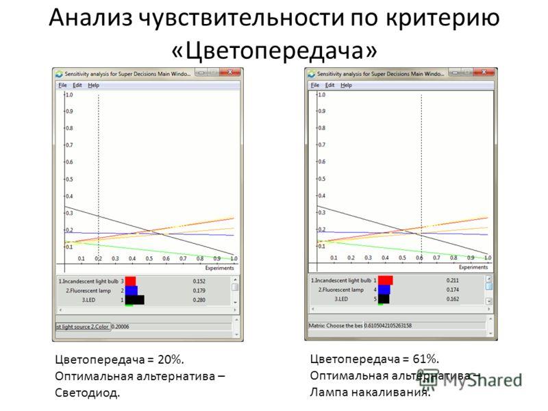 Анализ чувствительности по критерию «Цветопередача» Цветопередача = 20%. Оптимальная альтернатива – Светодиод. Цветопередача = 61%. Оптимальная альтернатива – Лампа накаливания.