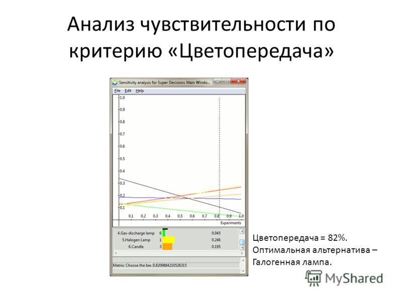 Анализ чувствительности по критерию «Цветопередача» Цветопередача = 82%. Оптимальная альтернатива – Галогенная лампа.