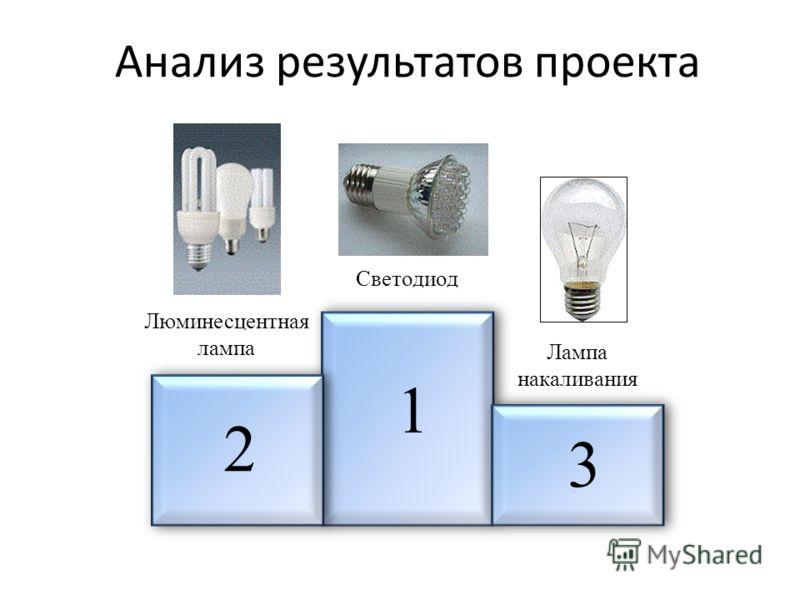 Анализ результатов проекта 1 2 3 Светодиод Люминесцентная лампа Лампа накаливания