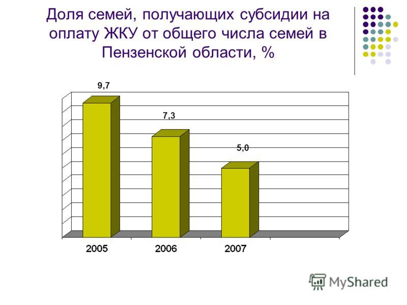 Доля семей, получающих субсидии на оплату ЖКУ от общего числа семей в Пензенской области, % 9,7 7,3 5,0