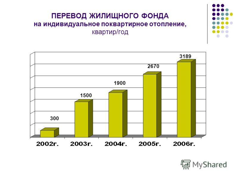 ПЕРЕВОД ЖИЛИЩНОГО ФОНДА на индивидуальное поквартирное отопление, квартир/год 300 1500 1900 2670 3189