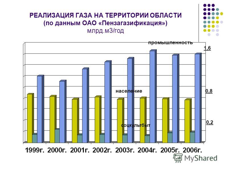 РЕАЛИЗАЦИЯ ГАЗА НА ТЕРРИТОРИИ ОБЛАСТИ (по данным ОАО «Пензагазификация») млрд.м3/год промышленность население соцкультбыт 1,6 0,8 0,2
