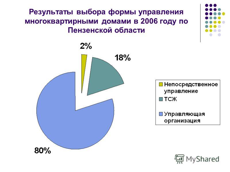 Результаты выбора формы управления многоквартирными домами в 2006 году по Пензенской области