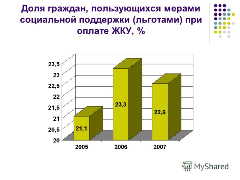 Доля граждан, пользующихся мерами социальной поддержки (льготами) при оплате ЖКУ, %