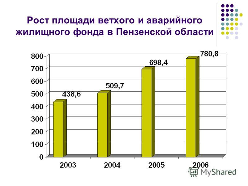 Рост площади ветхого и аварийного жилищного фонда в Пензенской области