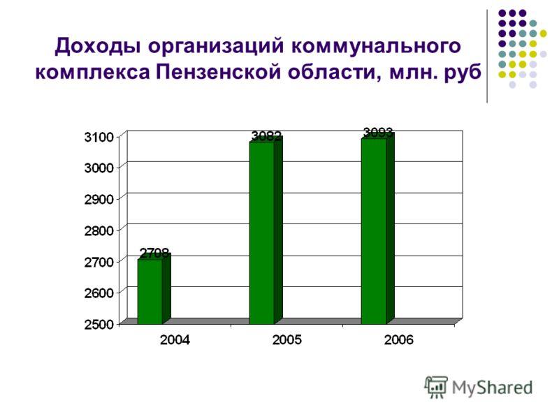 Доходы организаций коммунального комплекса Пензенской области, млн. руб