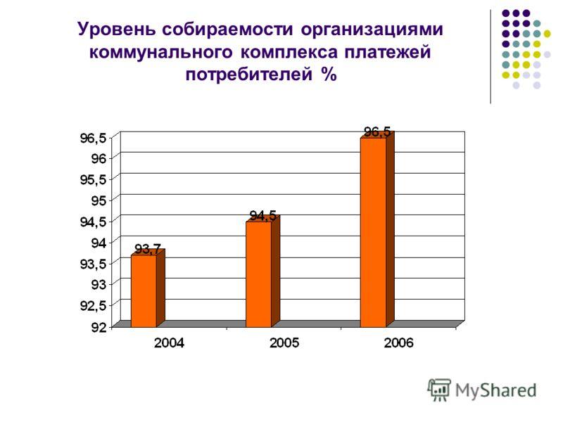 Уровень собираемости организациями коммунального комплекса платежей потребителей %