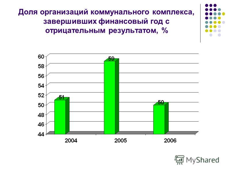 Доля организаций коммунального комплекса, завершивших финансовый год с отрицательным результатом, %
