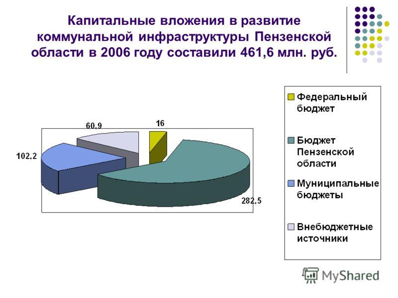 Капитальные вложения в развитие коммунальной инфраструктуры Пензенской области в 2006 году составили 461,6 млн. руб.
