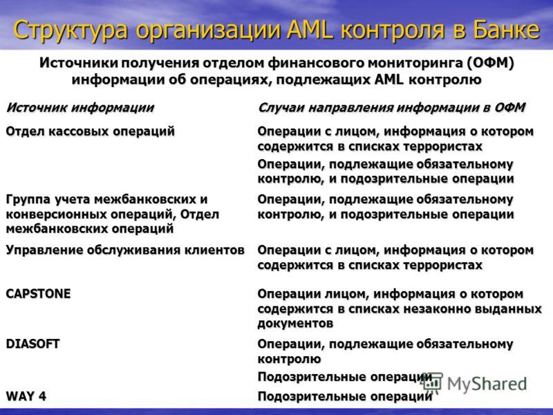 Структура организации АМL контроля в Банке Источники получения отделом финансового мониторинга (ОФМ) информации об операциях, подлежащих АМL контролю Источник информации Случаи направления информации в ОФМ Отдел кассовых операций Операции с лицом, ин