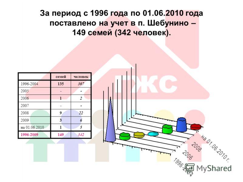 За период с 1996 года по 01.06.2010 года поставлено на учет в п. Шебунино – 149 семей (342 человек). семейчеловек 1996-2004135307 2005-- 200612 2007-- 2008922 200936 на 01.06.201015 1996-2009149342