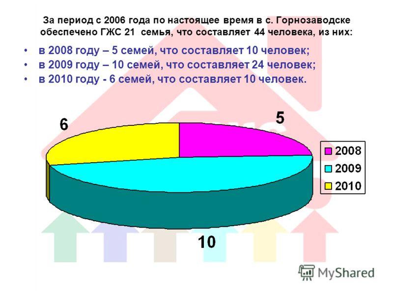 За период с 2006 года по настоящее время в с. Горнозаводске обеспечено ГЖС 21 семья, что составляет 44 человека, из них: в 2008 году – 5 семей, что составляет 10 человек; в 2009 году – 10 семей, что составляет 24 человек; в 2010 году - 6 семей, что с