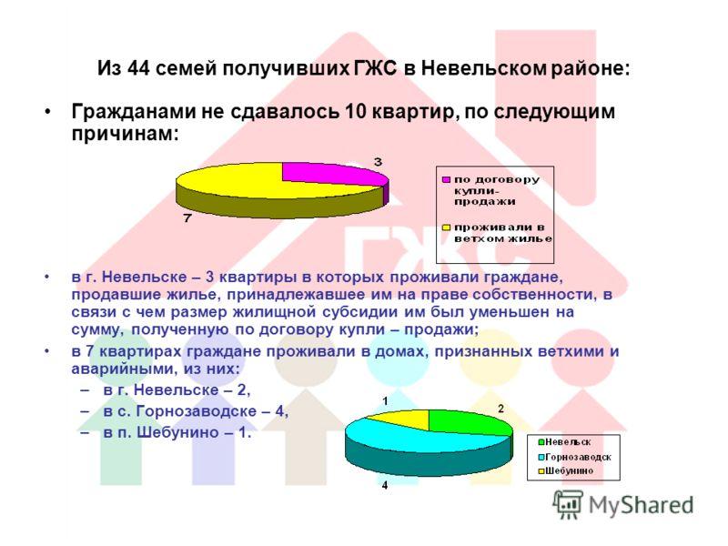 Из 44 семей получивших ГЖС в Невельском районе: Гражданами не сдавалось 10 квартир, по следующим причинам: в г. Невельске – 3 квартиры в которых проживали граждане, продавшие жилье, принадлежавшее им на праве собственности, в связи с чем размер жилищ