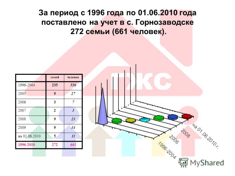 За период с 1996 года по 01.06.2010 года поставлено на учет в с. Горнозаводске 272 семьи (661 человек). семейчеловек 1996-2004235556 2005927 200637 200723 2008923 2009934 на 01.06.2010511 1996-2010272661