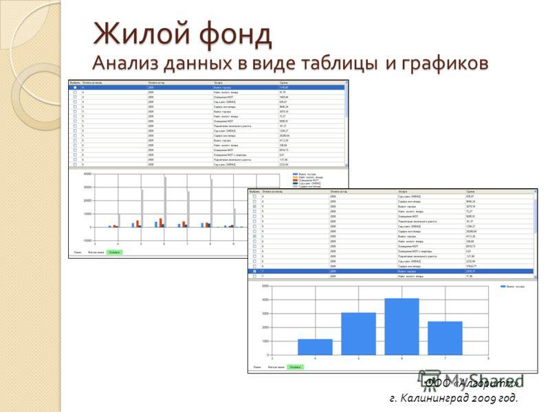 Анализ данных в виде таблицы и графиков ООО «Алгоритм» г. Калининград 2009 год. Жилой фонд