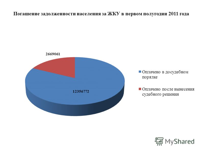 Погашение задолженности населения за ЖКУ в первом полугодии 2011 года