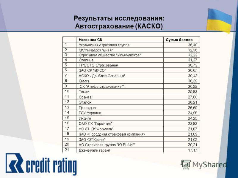 Результаты исследования: Автострахование (КАСКО)