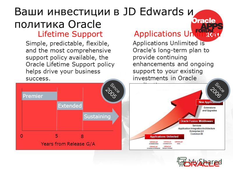 Ваши инвестиции в JD Edwards и политика Oracle Applications Unlimited Applications Unlimited is Oracle's long-term plan to provide continuing enhancements and ongoing support to your existing investments in Oracle applications. Lifetime Support Simpl