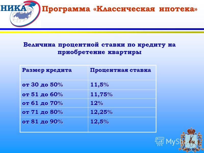 Программа «Классическая ипотека» Величина процентной ставки по кредиту на приобретение квартиры Размер кредита Процентная ставка от 30 до 50% 11,5% от 51 до 60% 11,75% от 61 до 70% 12% от 71 до 80% 12,25% от 81 до 90% 12,5%