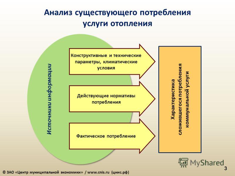 3 Анализ существующего потребления услуги отопления Источники информации Фактическое потребление Характеристика сложившегося потребления коммунальной услуги Конструктивные и технические параметры, климатические условия Действующие нормативы потреблен
