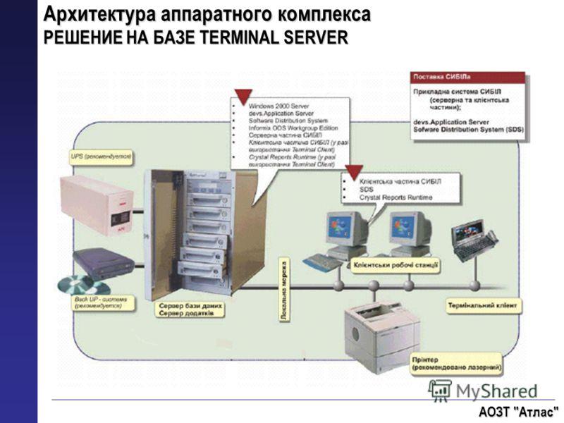 Архитектура аппаратного комплекса РЕШЕНИЕ НА БАЗЕ TERMINAL SERVER АОЗТ Атлас