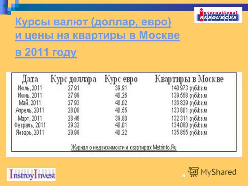 9 Курсы валют (доллар, евро) и цены на квартиры в Москве в 2011 году