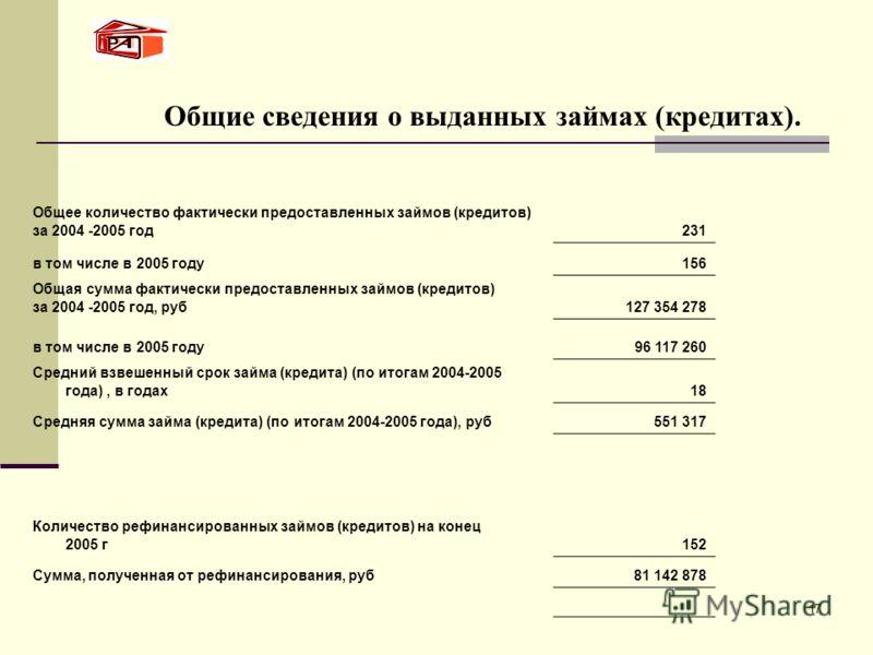 17 Общие сведения о выданных займах (кредитах). Общее количество фактически предоставленных займов (кредитов) за 2004 -2005 год231 в том числе в 2005 году156 Общая сумма фактически предоставленных займов (кредитов) за 2004 -2005 год, руб127 354 278 в