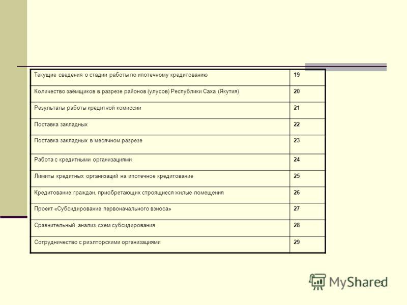 3 Текущие сведения о стадии работы по ипотечному кредитованию 19 Количество заёмщиков в разрезе районов (улусов) Республики Саха (Якутия)20 Результаты работы кредитной комиссии21 Поставка закладных22 Поставка закладных в месячном разрезе23 Работа с к