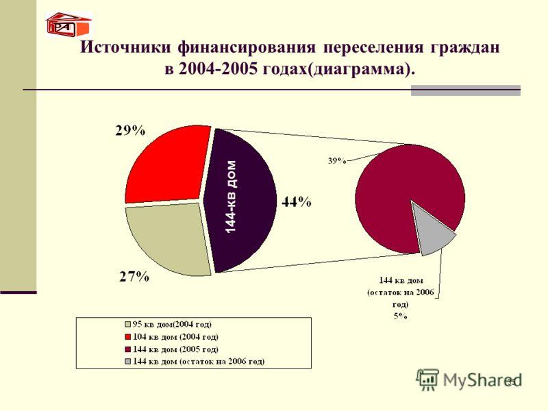 35 Источники финансирования переселения граждан в 2004-2005 годах(диаграмма). 144-кв дом