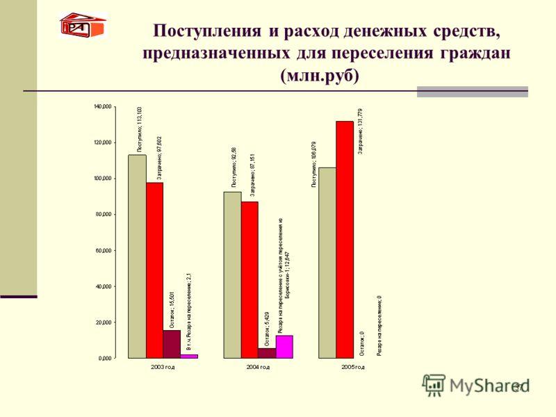 37 Поступления и расход денежных средств, предназначенных для переселения граждан (млн.руб)