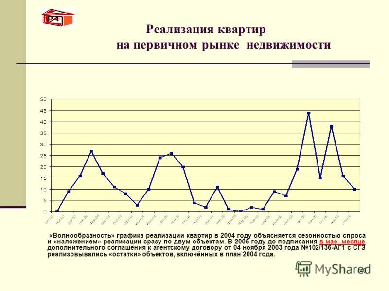 40 Реализация квартир на первичном рынке недвижимости «Волнообразность» графика реализации квартир в 2004 году объясняется сезонностью спроса и «наложением» реализации сразу по двум объектам. В 2005 году до подписания в мае- месяце дополнительного со