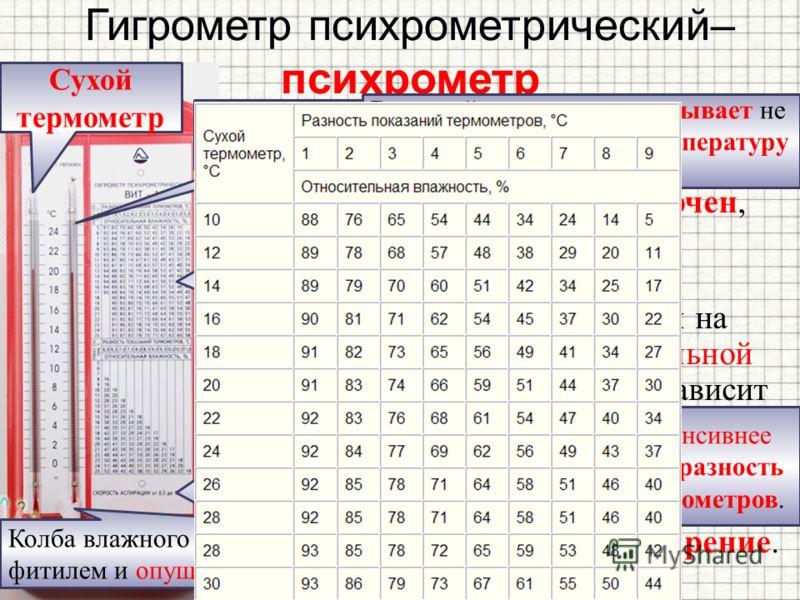 Гигрометр психрометрический– психрометр По др. гречески