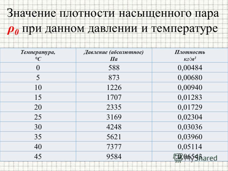 Значение плотности насыщенного пара ρ 0 при данном давлении и температуре Температура, °С Давление (абсолютное) Па Плотность кг/м 3 05880,00484 58730,00680 1012260,00940 1517070,01283 2023350,01729 2531690,02304 3042480,03036 3556210,03960 4073770,05
