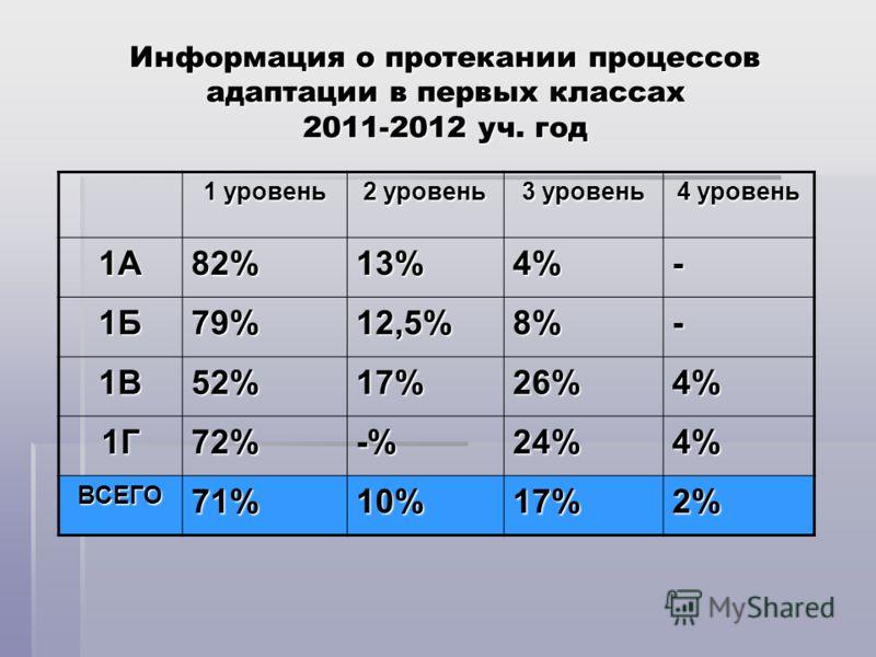 Информация о протекании процессов адаптации в первых классах 2011-2012 уч. год 1 уровень 2 уровень 3 уровень 4 уровень 1А82%13%4%- 1Б79%12,5%8%- 1В52%17%26%4% 1Г72%-%24%4% ВСЕГО71%10%17%2%