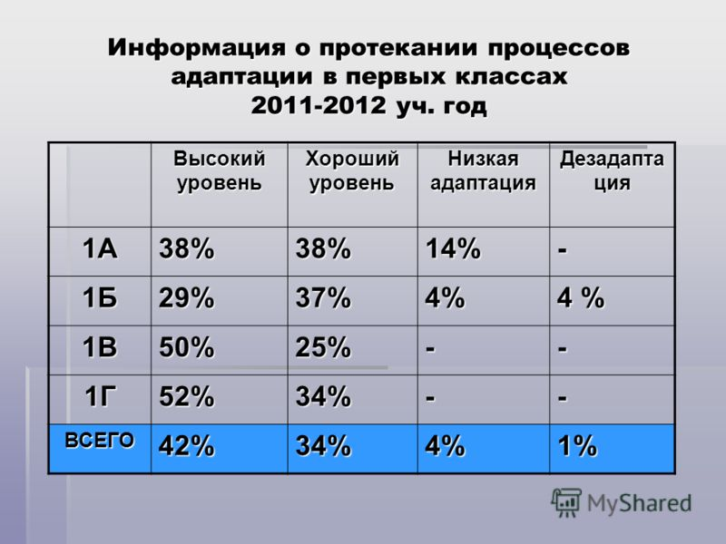 Информация о протекании процессов адаптации в первых классах 2011-2012 уч. год Высокий уровень Хороший уровень Низкая адаптация Дезадапта ция 1А38%38%14%- 1Б29%37%4% 4 % 1В50%25%-- 1Г52%34%-- ВСЕГО42%34%4%1%