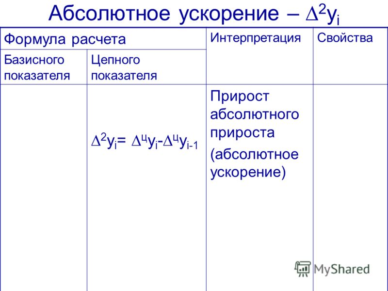 Абсолютное ускорение – 2 y i Формула расчета ИнтерпретацияСвойства Базисного показателя Цепного показателя 2 y i = ц y i - ц y i-1 Прирост абсолютного прироста (абсолютное ускорение)