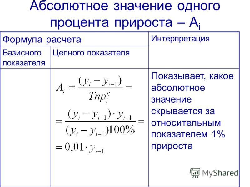 Абсолютное значение одного процента прироста – A i Формула расчета Интерпретация Базисного показателя Цепного показателя Показывает, какое абсолютное значение скрывается за относительным показателем 1% прироста
