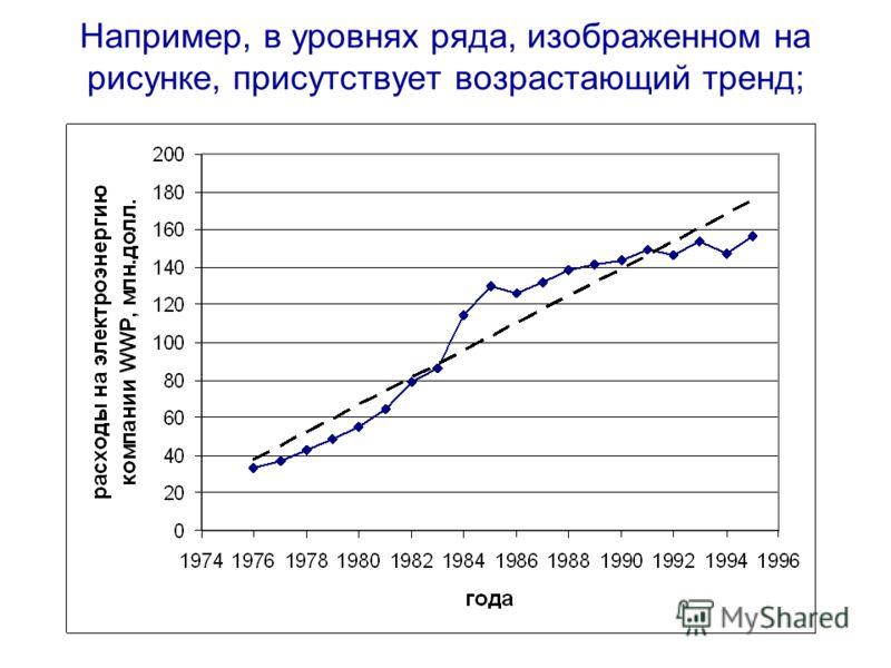 Например, в уровнях ряда, изображенном на рисунке, присутствует возрастающий тренд;