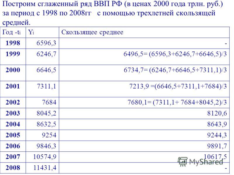 Построим сглаженный ряд ВВП РФ (в ценах 2000 года трлн. руб.) за период с 1998 по 2008гг с помощью трехлетней скользящей средней. Год -t i YiYi Скользящее среднее 19986596,3- 19996246,76496,5= (6596,3+6246,7+6646,5)/3 20006646,56734,7= (6246,7+6646,5