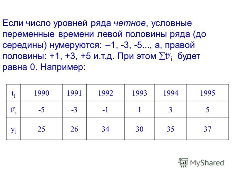 Если число уровней ряда четное, условные переменные времени левой половины ряда (до середины) нумеруются: –1, -3, -5..., а, правой половины: +1, +3, +5 и.т.д. При этом t у i будет равна 0. Например: titi 199019911992199319941995 tуitуi -5-3135 yiyi 2