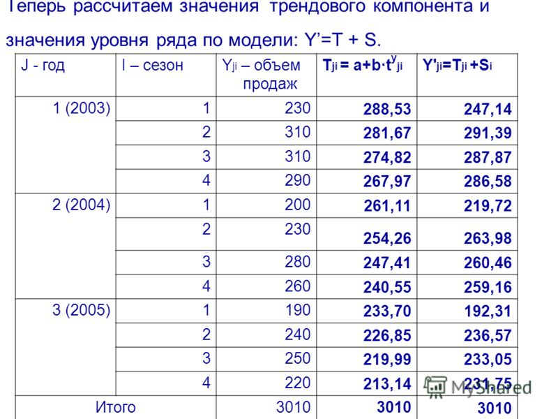 Теперь рассчитаем значения трендового компонента и значения уровня ряда по модели: Y=T + S. J - годI – сезонY ji – объем продаж T ji = a+bt y ji Y' ji =T ji +S i 1 (2003)1230 288,53247,14 2310 281,67291,39 3310 274,82287,87 4290 267,97286,58 2 (2004)