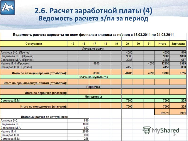 2.6. Расчет заработной платы (4) Ведомость расчета з/пл за период 34