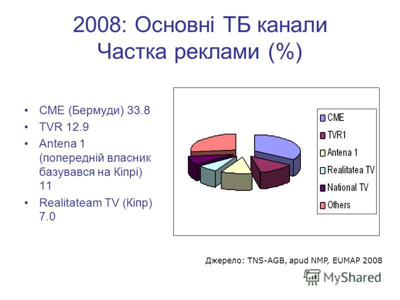 2008: Основні ТБ канали Частка реклами (%) СМЕ (Бермуди) 33.8 TVR 12.9 Antena 1 (попередній власник базувався на Кіпрі) 11 Realitateam TV (Кіпр) 7.0 Джерело: TNS-AGB, apud NMP, EUMAP 2008