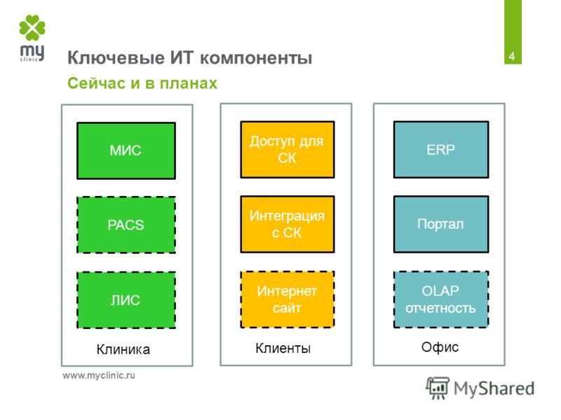 Ключевые ИТ компоненты Сейчас и в планах www.mycliniс.ru 4 МИС ЛИС PACS Клиника Доступ для СК Интернет сайт Интеграция с СК Клиенты ERP OLAP отчетность Портал Офис