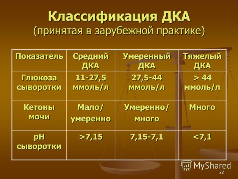 22 Классификация ДКА (принятая в зарубежной практике) Показатель Средний ДКА Умеренный ДКА Тяжелый ДКА Глюкоза сыворотки 11-27,5 ммоль/л 27,5-44 ммоль/л > 44 ммоль/л Кетоны мочи Мало/умеренноУмеренно/многоМного рН сыворотки >7,157,15-7,1