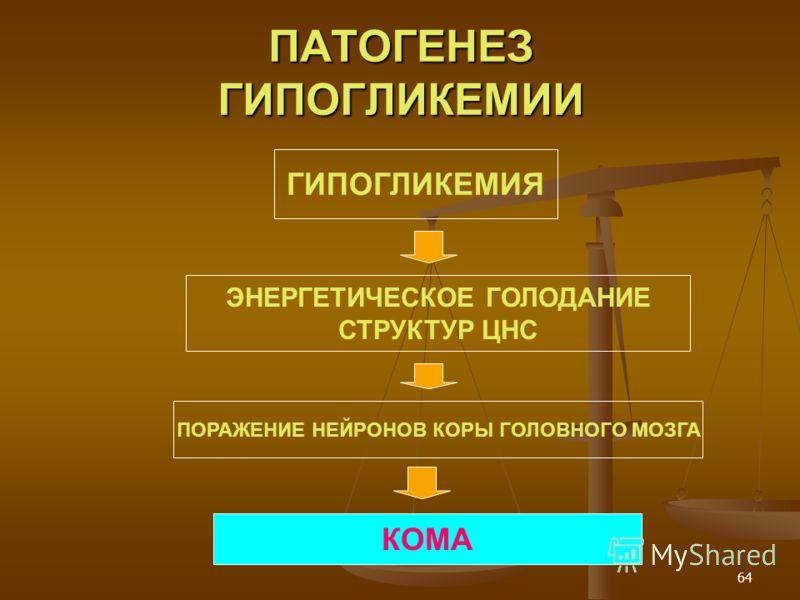 64 ПАТОГЕНЕЗ ГИПОГЛИКЕМИИ ГИПОГЛИКЕМИЯ ЭНЕРГЕТИЧЕСКОЕ ГОЛОДАНИЕ СТРУКТУР ЦНС ПОРАЖЕНИЕ НЕЙРОНОВ КОРЫ ГОЛОВНОГО МОЗГА КОМА
