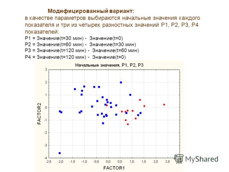 Модифицированный вариант: в качестве параметров выбираются начальные значения каждого показателя и три из четырех разностных значений Р1, Р2, Р3, Р4 показателей: Р1 = Значение(t=30 мин) - Значение(t=0) Р2 = Значение(t=60 мин) - Значение(t=30 мин) Р3