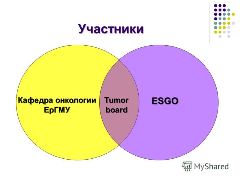 Участники Tumorboard Кафедра онкологии ЕрГМУ ESGO