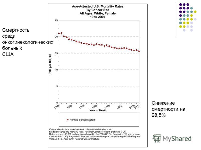 Снижение смертности на 28,5% Смертность среди онкогинекологических больных США